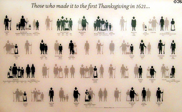 Mayflower passengers who survived to the first Thanksgiving